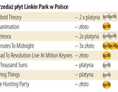 Linkin Park zbiera żniwo w Polsce