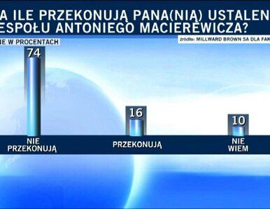 Sondaż: Teza Macierewicza o zamachu nie przekonuje 74 proc. osób