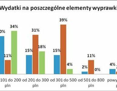 Szkolna wyprawka uszczupli portfele Polaków